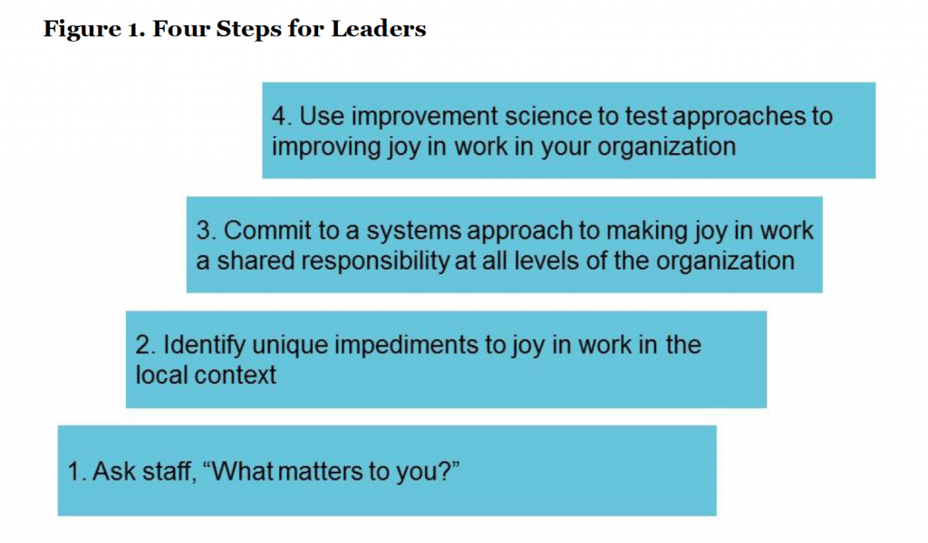 "Four steps for leaders : 1. Ask staff, ""What matters to you?"" 2. Identify unique impediments to joy in the local context 3. Commit to a systems approach to making joy in work a shared responsibility at all levels of the organisation 4. Use improvement science to test approaches to improving joy in work in your organisation"