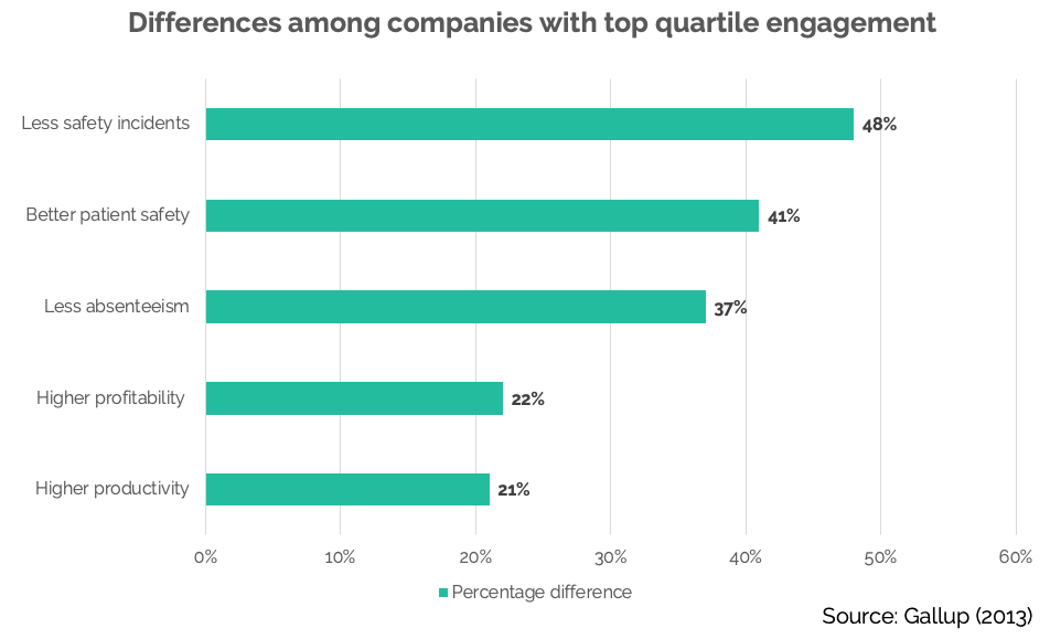 Companies with top quartile engagement
